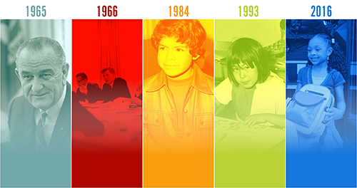 Photo showing images of students and leaders from 1965, 1966, 1984, 1993 and 2016.